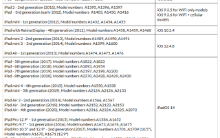 Ios 9 3 5 как обновить до 10 на ipad mini